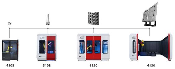 ATOS ScanBox – 光学三维量测设备浙江